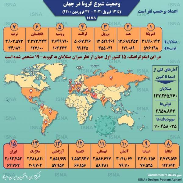 آمار کرونا در دنیا تا 24 فروردین (اینفوگرافیک)